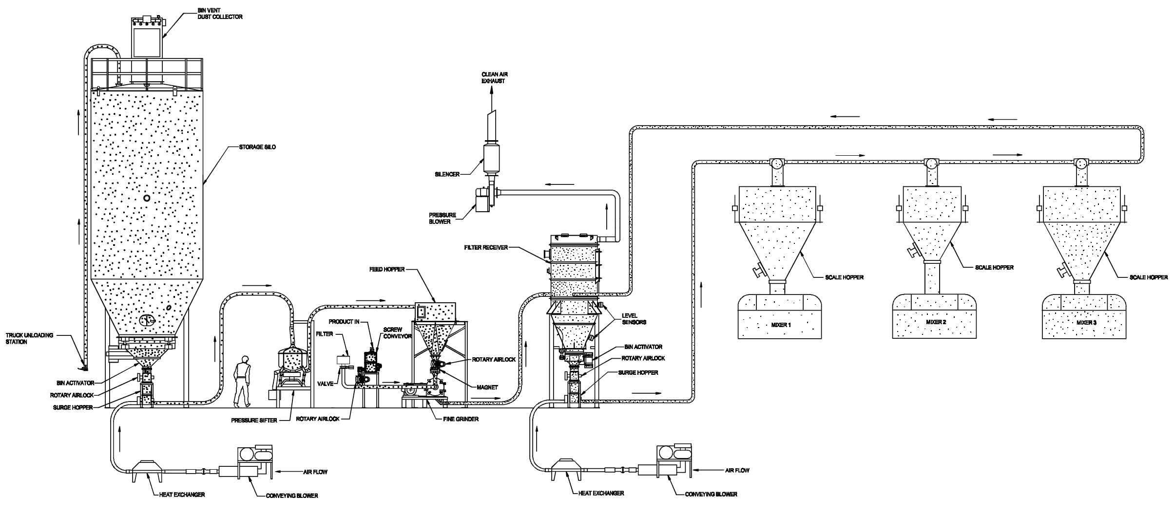 Prater Sugar Conveying and Grinding