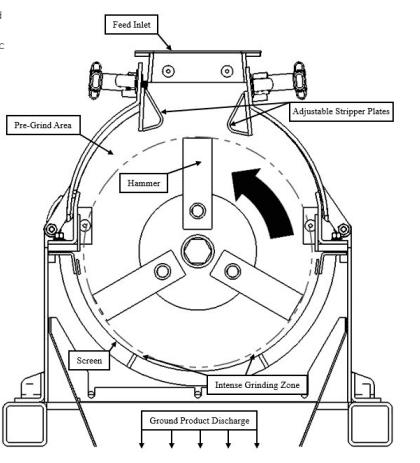 hammermill operational theory